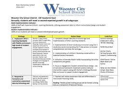Map Testing Ohio by Improvement Wooster City Schools