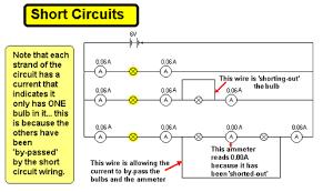 cyberphysics short circuits