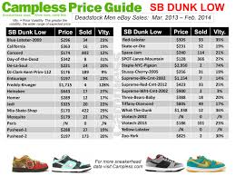 campless sneaker price guide 03 01 14 campless sneakerhead data