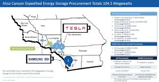 tesla greensmith aes deploy aliso canyon battery storage in