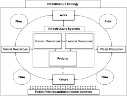 managing sustainability assessment of civil infrastructure