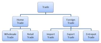 Types Meaning What Is Trade Meaning And Nature Different Types Of Trade