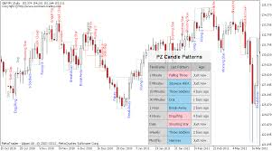 reversal pattern recognition japanese candlestick patterns metatrader mt4 mt5 indicator