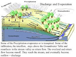 Groundwater Table Discharge And Evaporation Ppt Video Online Download
