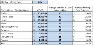 sample excel sheet calculating inventory holding costs
