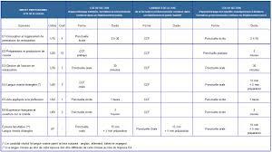 brevet professionnel cuisine brevet professionnel cuisine 28 images rentr 233 e du brevet