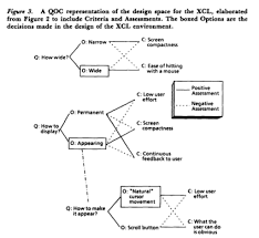 design criteria questions questions options and criteria elements of design space analysis