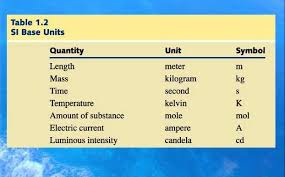 Si Units Table Physical Quantities And S I Unit Science Zone Jamaica
