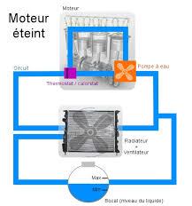 comment attacher un si e auto b refroidissement moteur il y a plusieurs techniques pour r