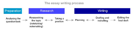 essay writing process Help with essay writing