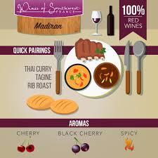 3 fr cuisine wines of sw winesofswfrance