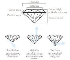 Diamond Depth And Table 4 C U0027s Of Diamonds Bridal Edmund T Ahee Jewelers