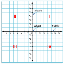 coordinate plane graphing grade 6 functions and graphing overview