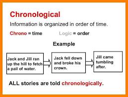 Reverse Chronological Order Resume Example 6 Chronological Order Examples Experince Letter