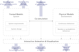rigorous verification a new approach for requirements validation