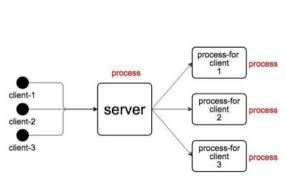 design pattern php là gì understanding reactor pattern thread based and event driven dzone
