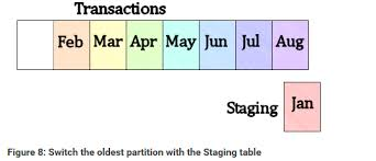 table partitioning in sql server sql server table partitioning dee r
