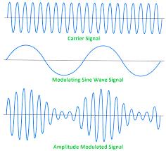 symbols fascinating data communications lecture modulation