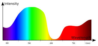 Blue Light Wavelength Smart Devices Emit Blue Light Which Affects The Way We Sleep Techish