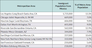 mexican immigrants in the united states migrationpolicy org