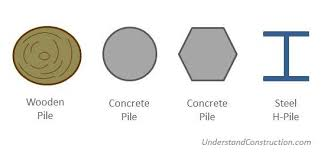 Types Of Foundations For Homes Pile Foundations Types Of Piles Cassions Understand Building