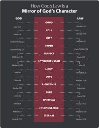 the law a reflection of god u0027s character life hope u0026 truth