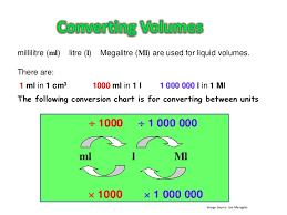litres to ml conversion worksheets releaseboard free printable