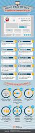 home network design best practices best 25 landing page best practices ideas on pinterest landing
