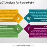 swot analysis template ppt free download free swot analysis