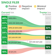 trump tax reform chart shows how trump s tax reform plan could affect you