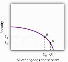 2 2 the production possibilities curve principles of economics
