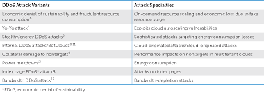 combating ddos attacks in the cloud requirements trends and