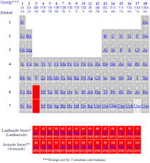 How Many Groups Are On The Periodic Table Periodic Table Of The Elements Actinides And Lanthanides