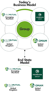 about the old mutual group