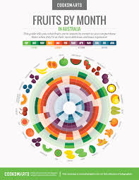 fruits by month guide u2013 cook smarts