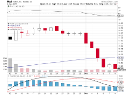 target in the summit at key equity research analysts at bmo capital reiterated their u0027buy