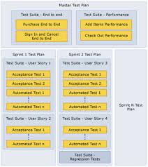 ssw rules do you create one test plan per sprint
