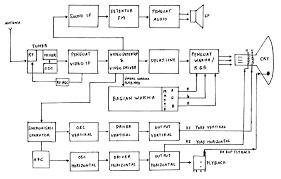 plasma tv block diagram zen i have a inch panasonic flat screen
