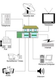 home wiring dynamic audio video l l c