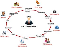 alumni database software school database management software students