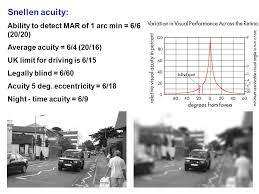 Legally Blind Driving Perceptual And Attentional Factors In Driving The Scale Of The