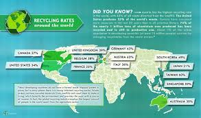 recycling rates around the world planet aid inc