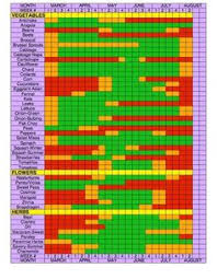 Gardening Zones By Zip Code - how to find your gardening zone just put in your zipcode the