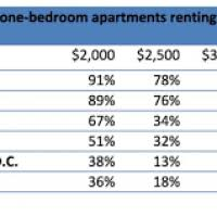 Average Rent For One Bedroom Apartment In Boston 4 Bedroom Apartments Boston Justsingit Com