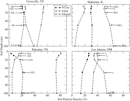 site specific soil properties of the us climate reference network