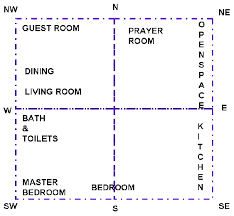 easy home decor ideas bedroom vastu tips bedroom vastu guide