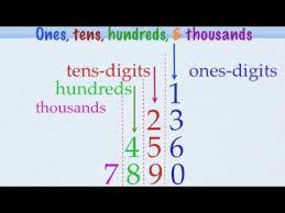 digit math magic math place value digits