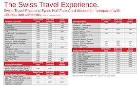 Swiss travel pass consecutive days rail plus australia