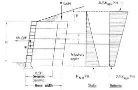 Segmental Retaining Wall Design Home Design Ideas - Design of a retaining wall