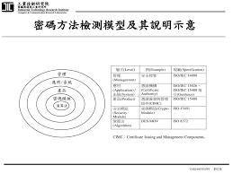 bureau v駻itas certification 工業技術研究院電腦與通訊工業研究所樊國楨 ppt